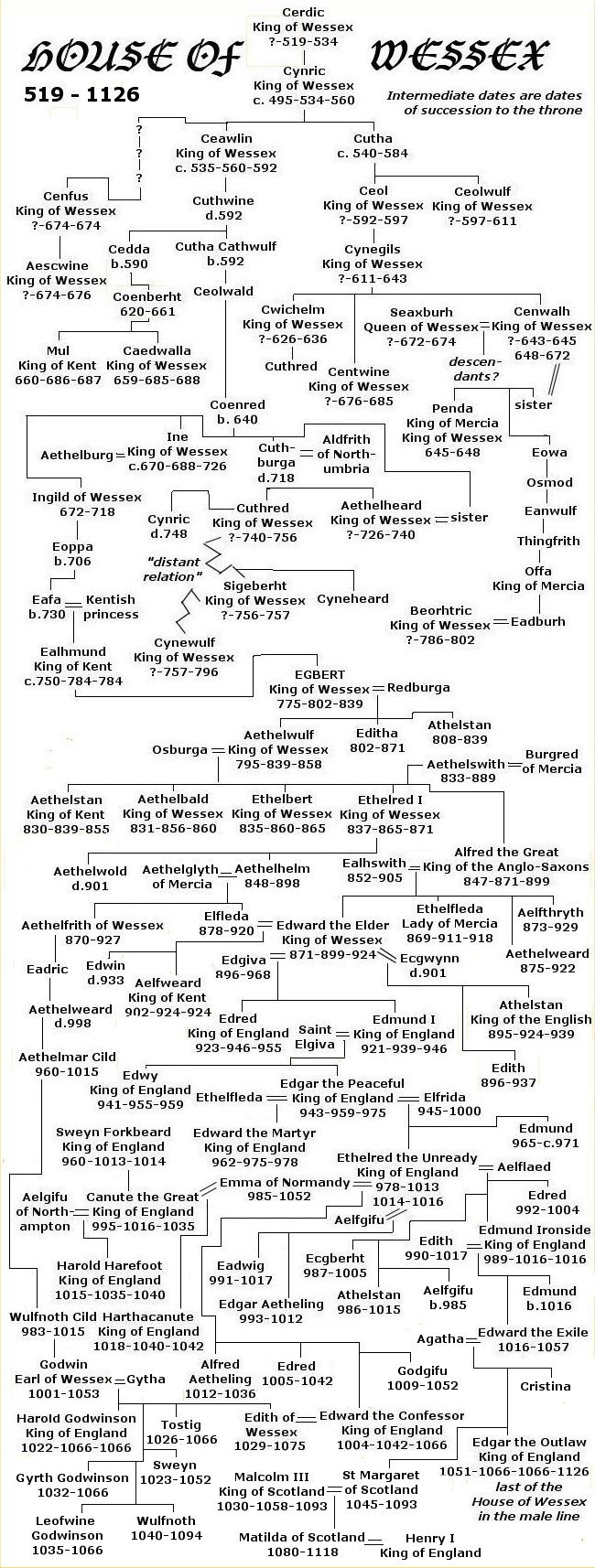 Wessex Family Tree
